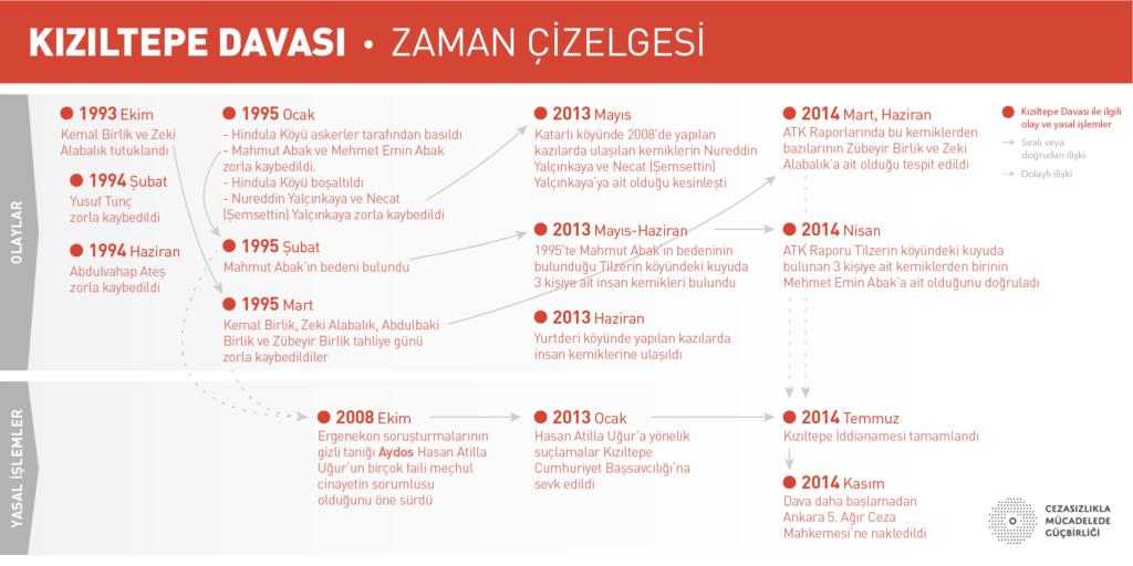 davalar_Kiziltepe-timeline
