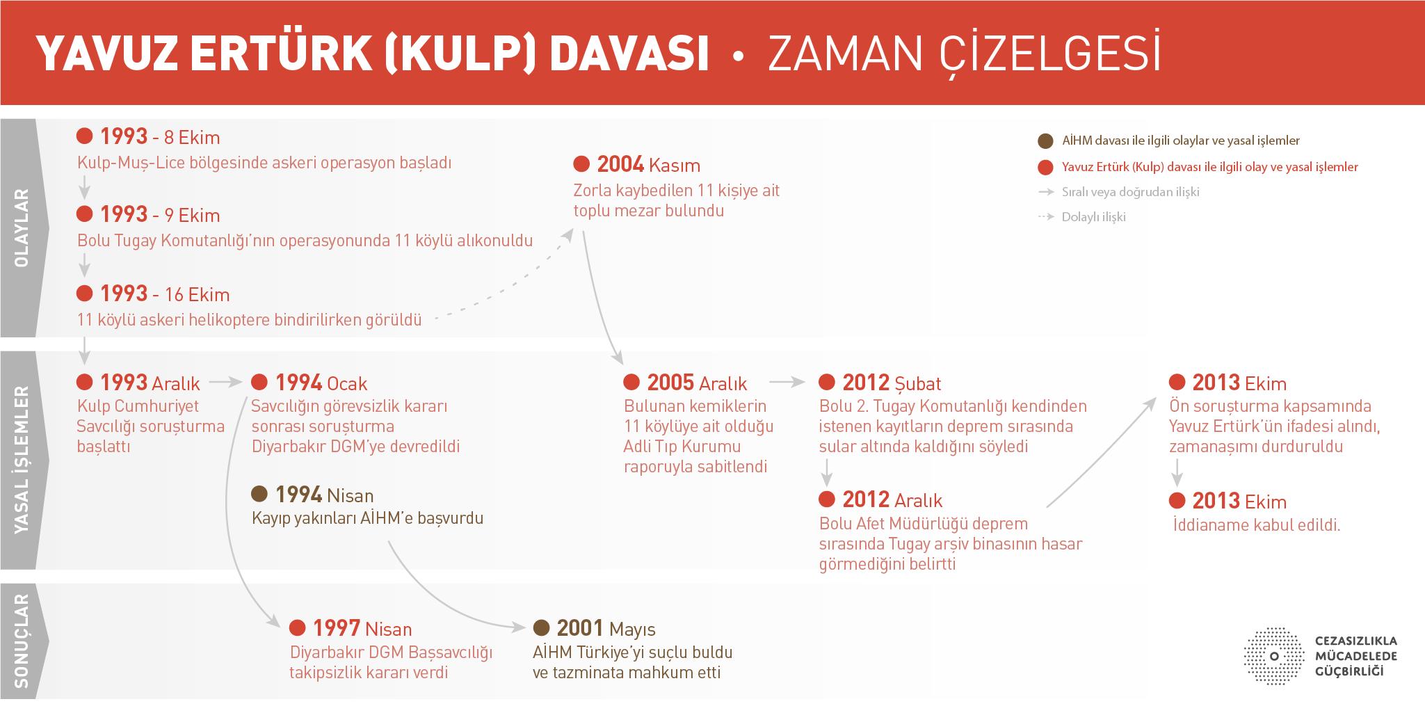 davalar_kulp-timeline-1